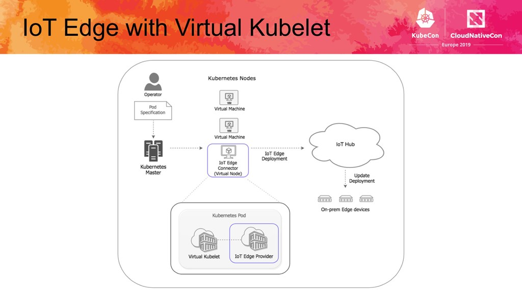 IoT Edge with Virtual Kubelet