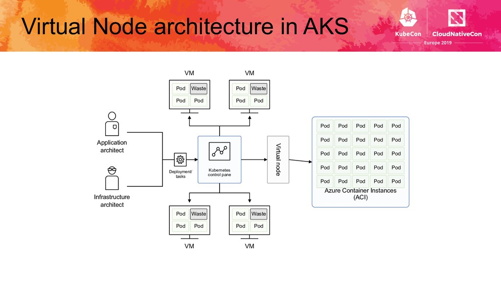 Virtual Node architecture in AKS Kubernetes con...