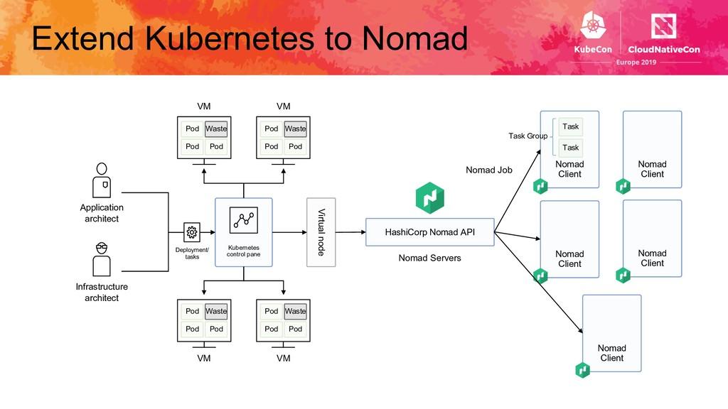 Extend Kubernetes to Nomad Kubernetes control p...