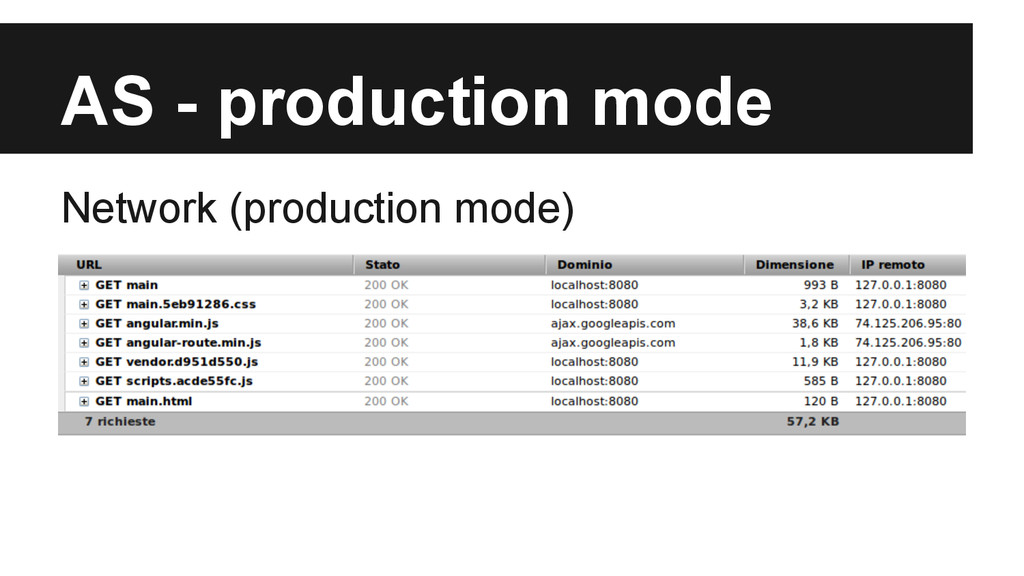 AS - production mode Network (production mode)