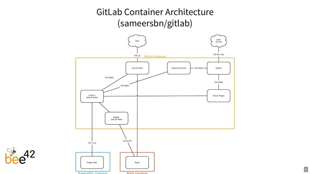 GitLab Container Architecture (sameersbn/gitlab...