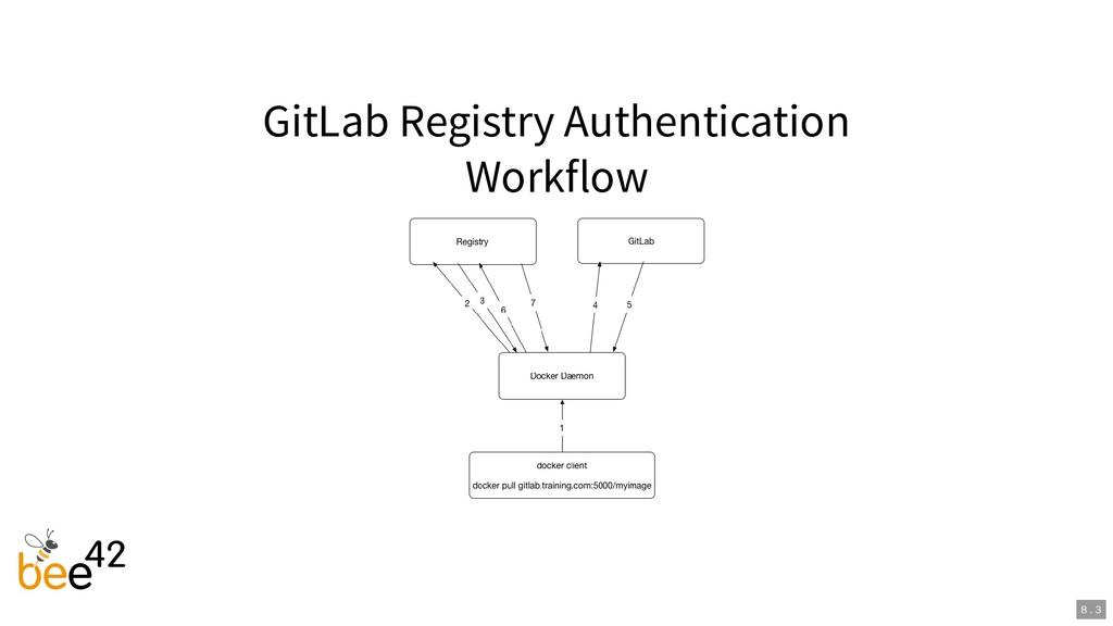 GitLab Registry Authentication Workflow 8 . 3