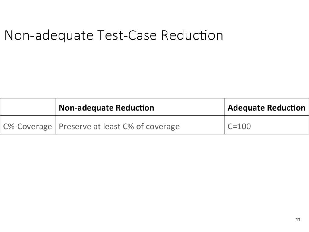 Non-adequate Test-Case Reduc&on 11 Non-adequat...