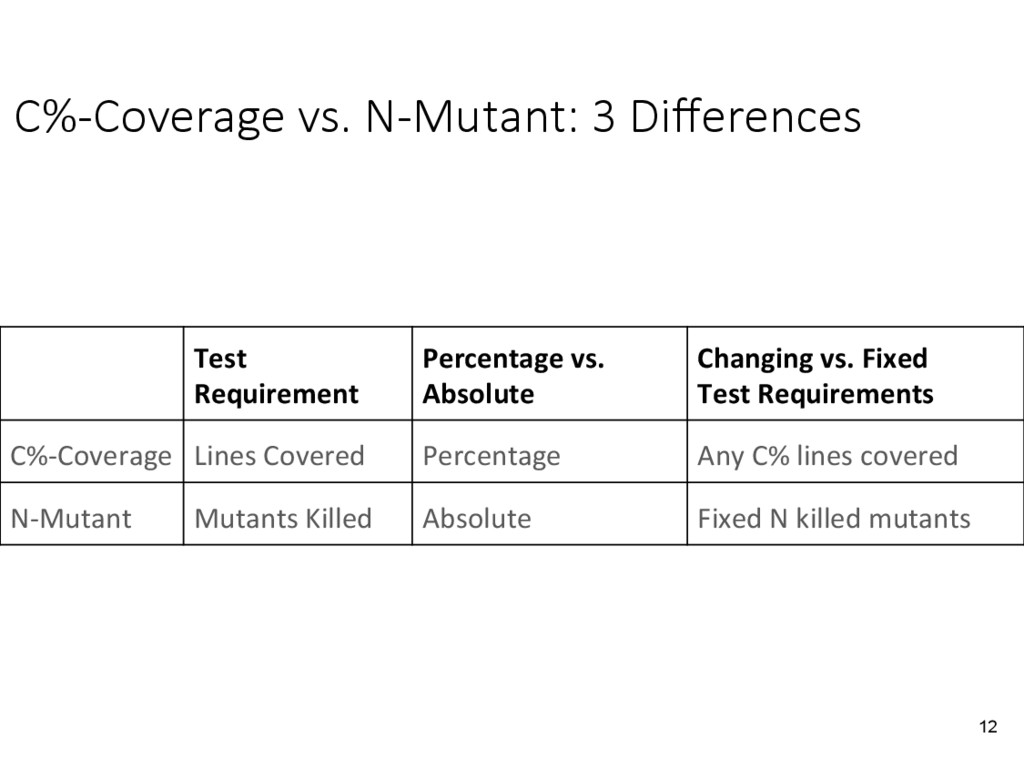 C%-Coverage vs. N-Mutant: 3 Differences