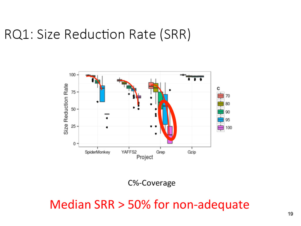 RQ1: Size Reduc&on Rate (SRR)