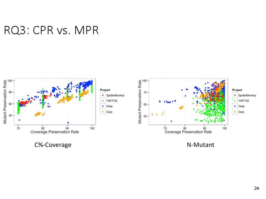 RQ3: CPR vs. MPR 24 C%-Coverage N-Mutant
