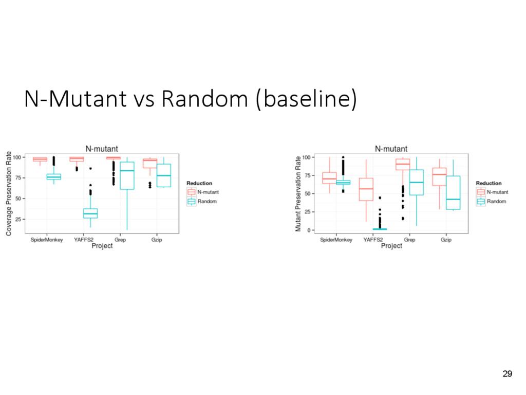 N-Mutant vs Random (baseline) 29