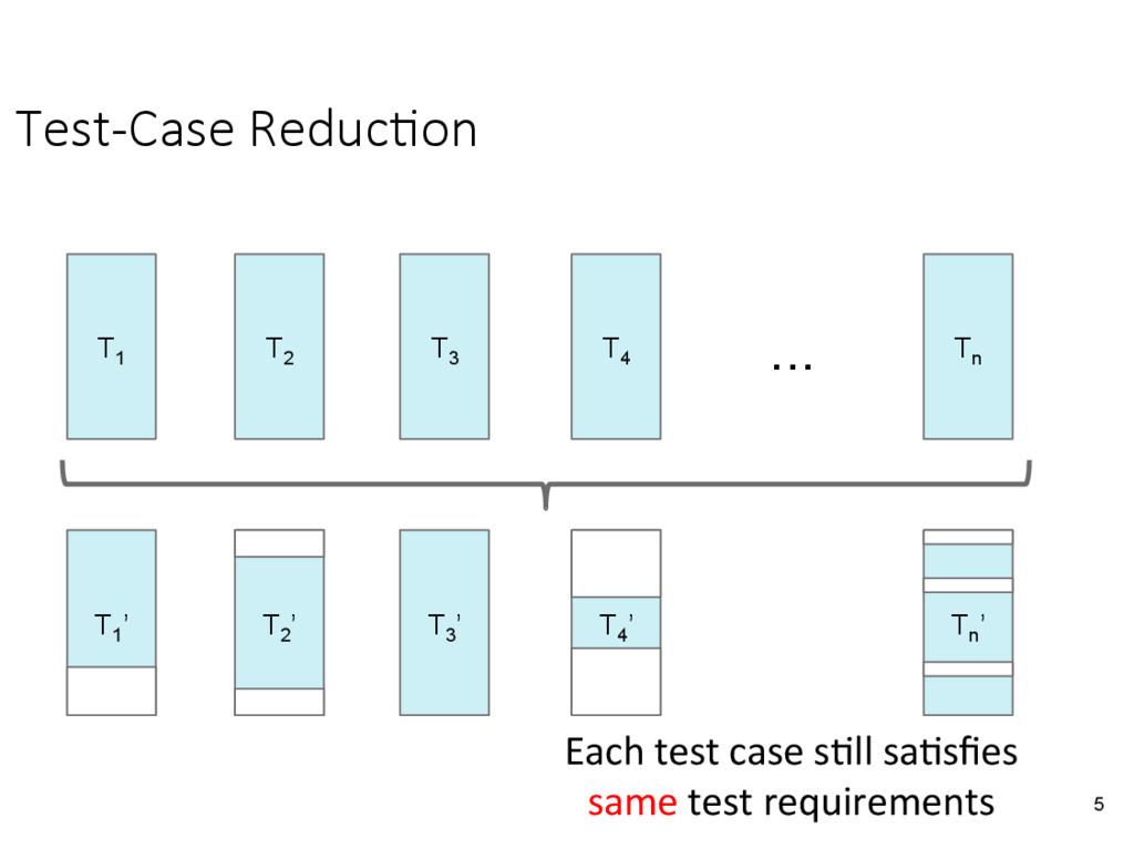 Test-Case Reduc&on 5 T1 T2 T3 T4 Tn T1 ' T3 ' ...