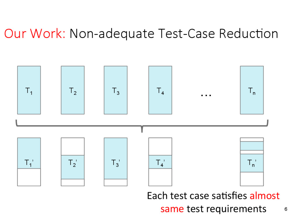 Our Work: Non-adequate Test-Case Reduc&on