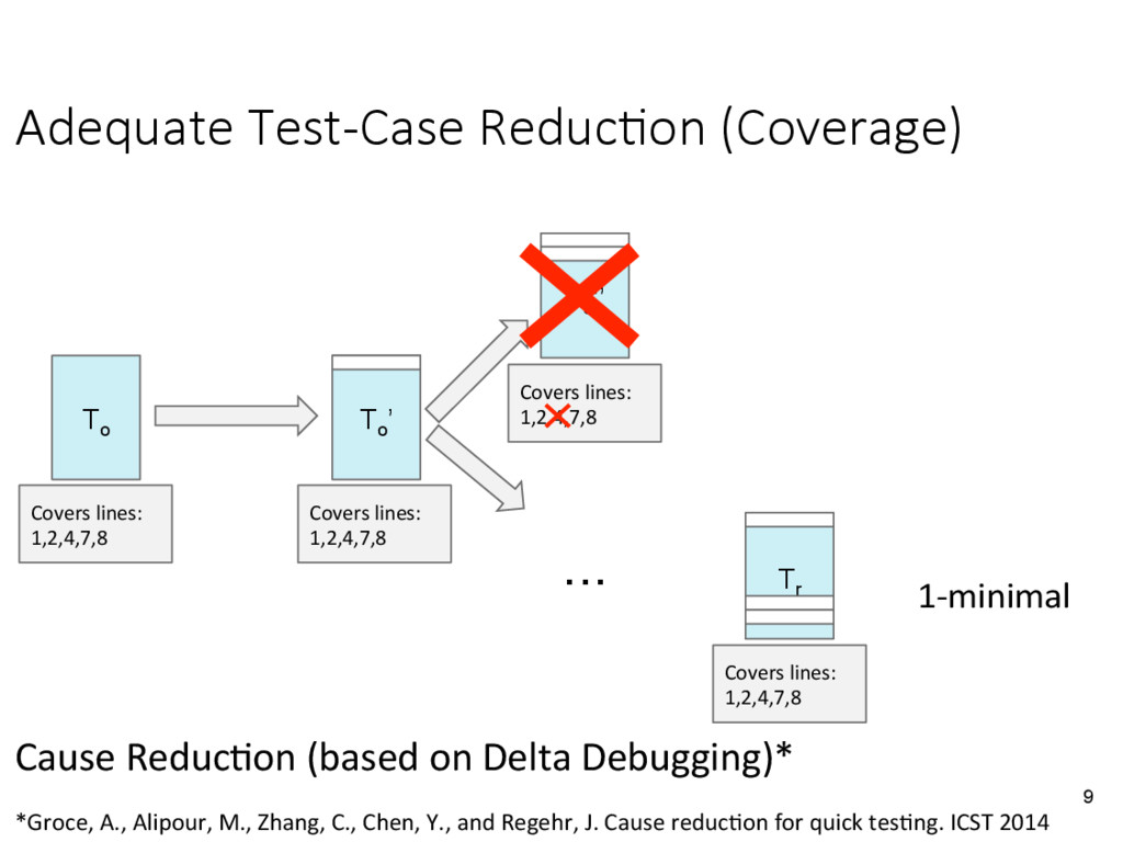 Adequate Test-Case Reduc&on (Coverage)