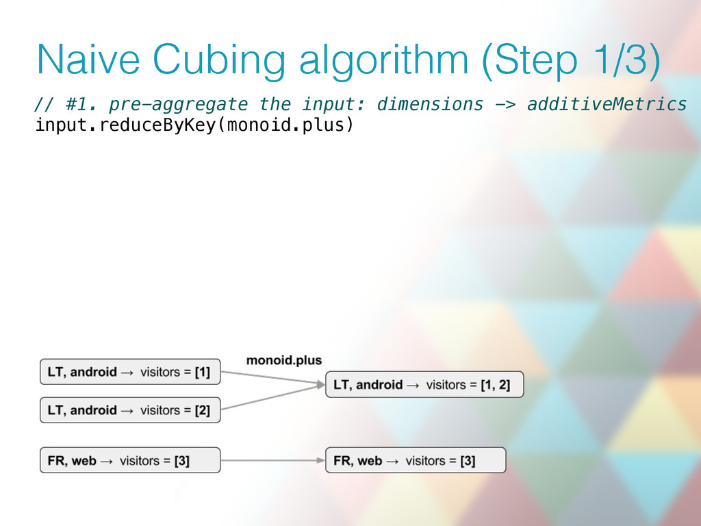 Naive Cubing algorithm (Step 1/3) // #1. pre-ag...