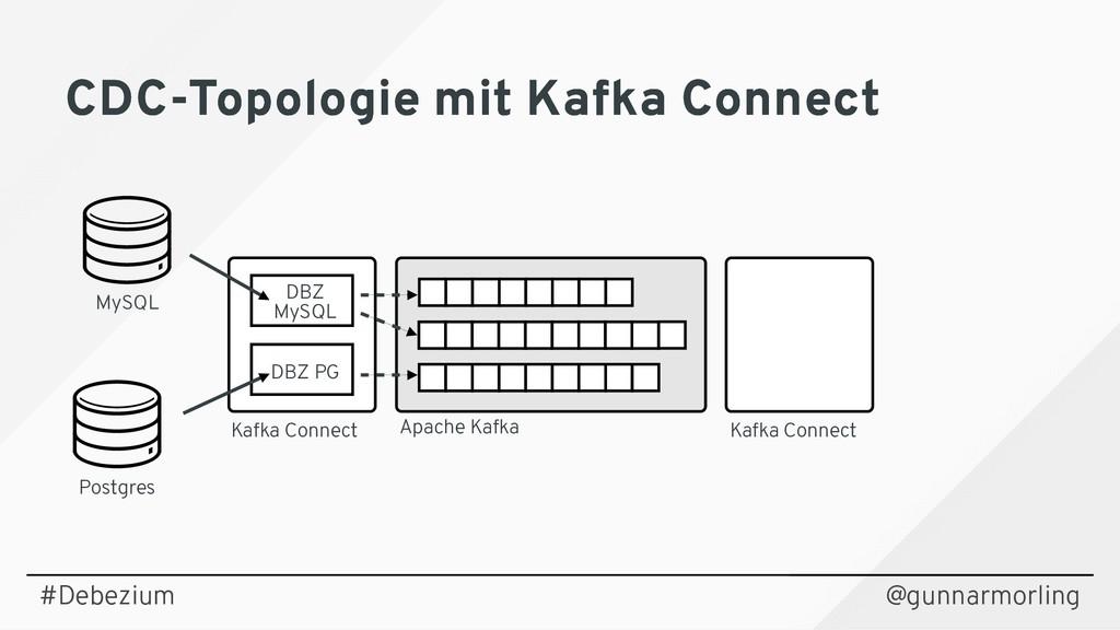 @gunnarmorling Postgres MySQL Apache Kafka Kafk...