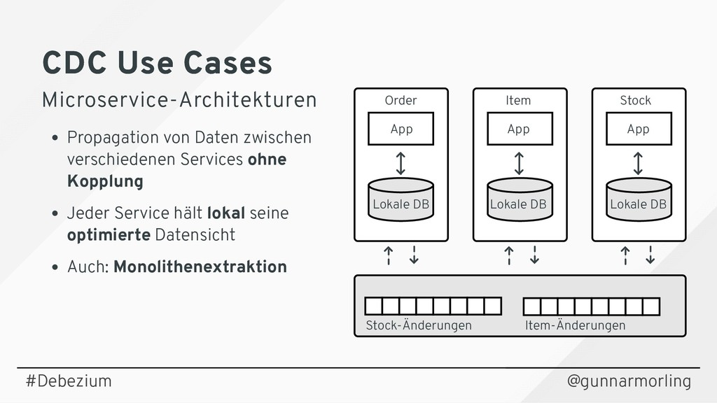 CDC Use Cases CDC Use Cases Microservice-Archit...