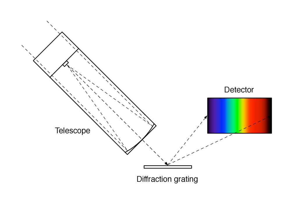 Diffraction grating Telescope Detector