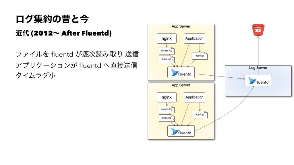 ϩάूͷੲͱࠓ ۙ (2012ʙ After Fluentd) ϑΝΠϧΛ fluentd ...