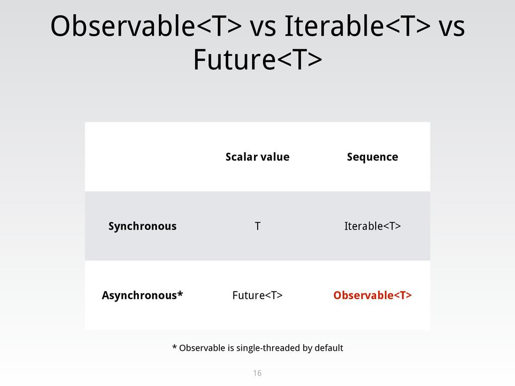 Observable<T> vs Iterable<T> vs Future<T> 16 Sc...