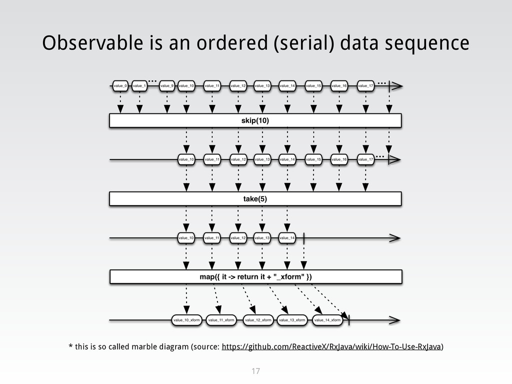Observable is an ordered (serial) data sequence...