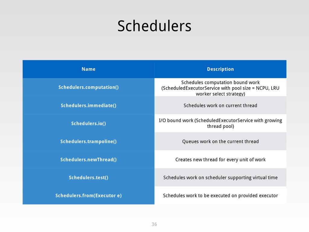 Schedulers 36 Name Description Schedulers.compu...