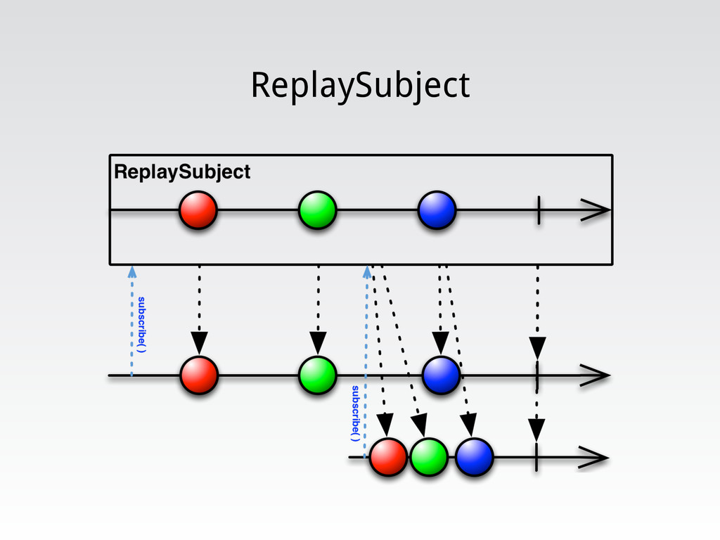 ReplaySubject