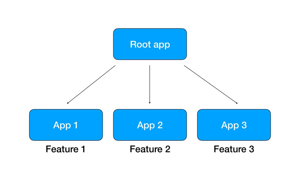 Root app App 3 App 2 App 1 Feature 1 Feature 2 ...