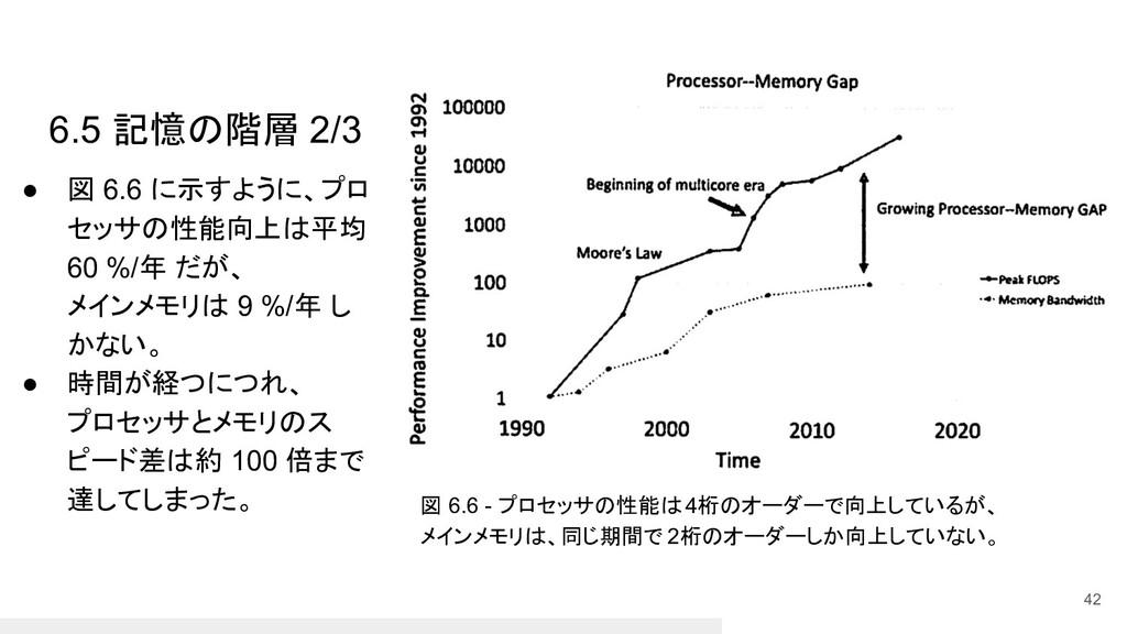 ● 図 6.6 に示すように、プロ セッサの性能向上は平均 60 %/年 だが、 メインメモリ...