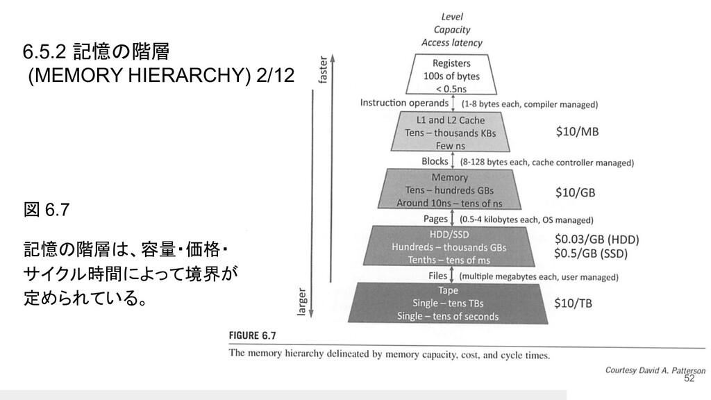 図 6.7 記憶の階層は、容量・価格・ サイクル時間によって境界が 定められている。 52 6...