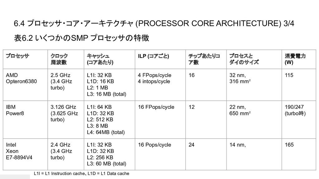 6.4 プロセッサ・コア・アーキテクチャ (PROCESSOR CORE ARCHITECTU...
