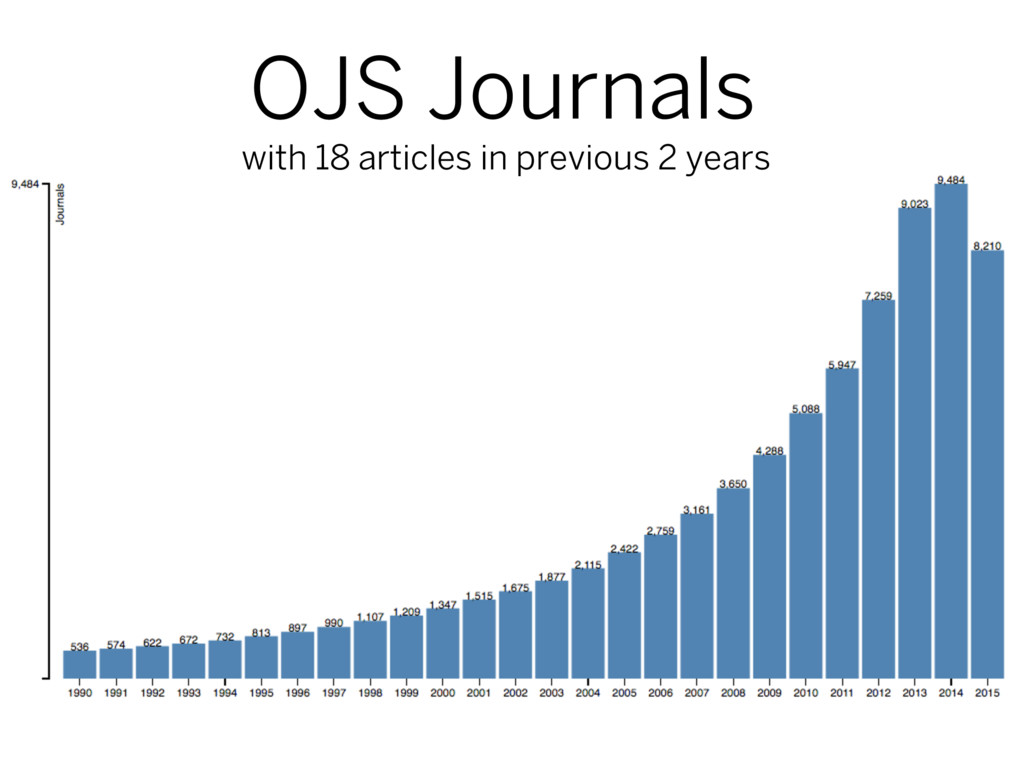 OJS Journals with 18 articles in previous 2 yea...
