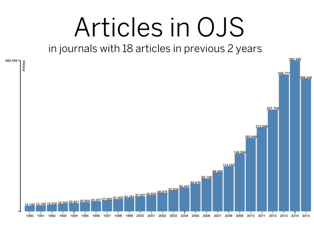 Articles in OJS in journals with 18 articles in...