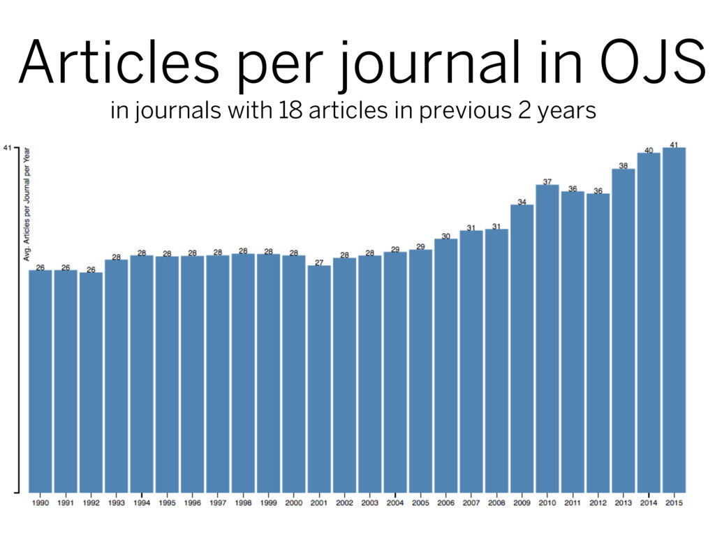 Articles per journal in OJS in journals with 18...