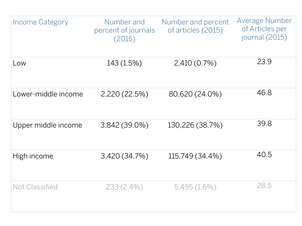 Income Category Number and percent of journals ...