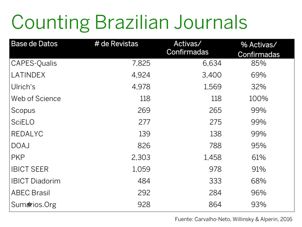 Base de Datos # de Revistas Activas/ Confirmadas...