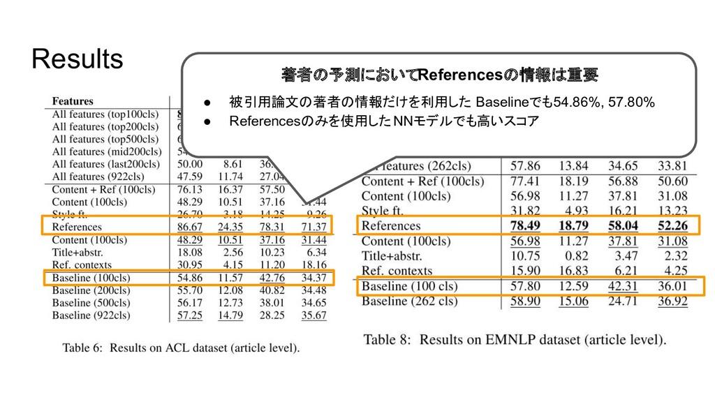 Results 著者の予測においてReferencesの情報は重要 ● 被引用論文の著者の情報...