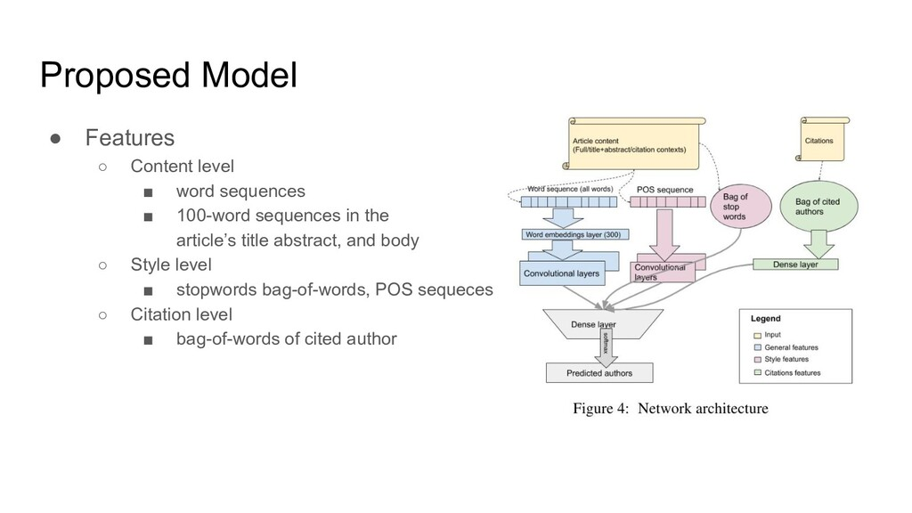 Proposed Model ● Features ○ Content level ■ wor...