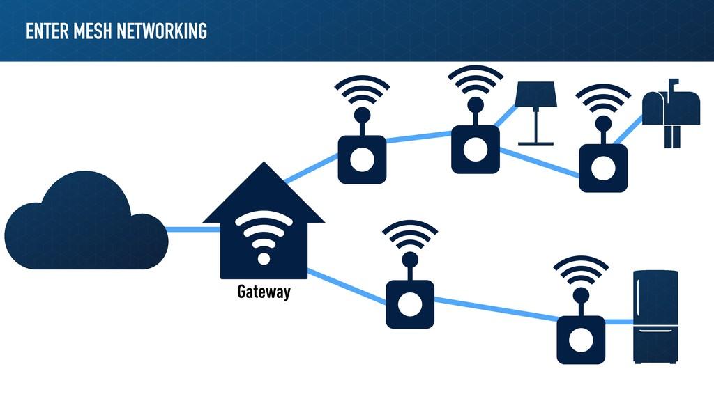 ENTER MESH NETWORKING Gateway