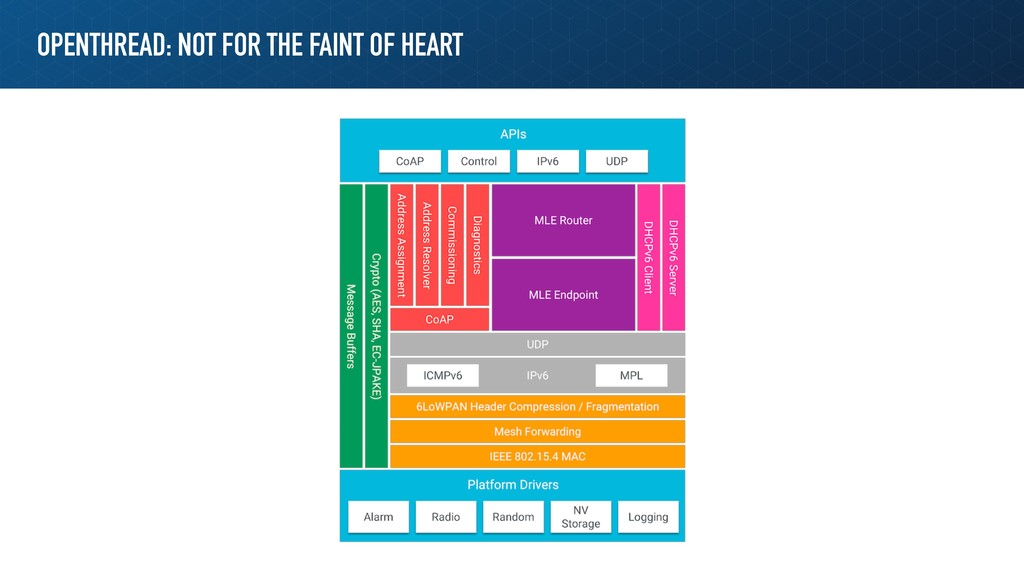 OPENTHREAD: NOT FOR THE FAINT OF HEART