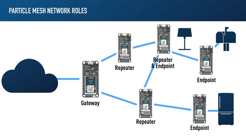 PARTICLE MESH NETWORK ROLES Gateway Repeater Re...
