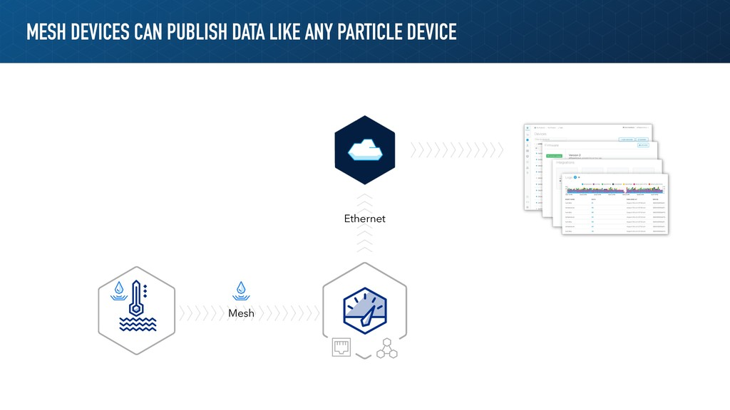 MESH DEVICES CAN PUBLISH DATA LIKE ANY PARTICLE...
