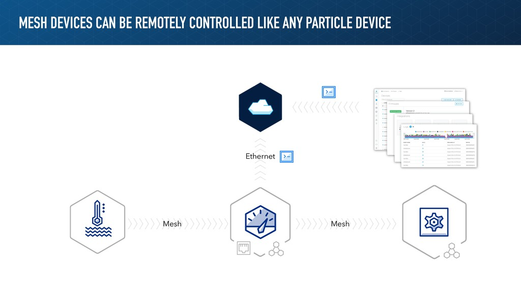 MESH DEVICES CAN BE REMOTELY CONTROLLED LIKE AN...