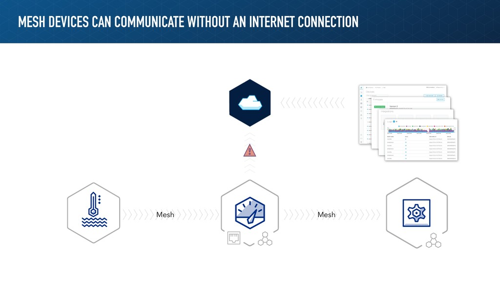 MESH DEVICES CAN COMMUNICATE WITHOUT AN INTERNE...