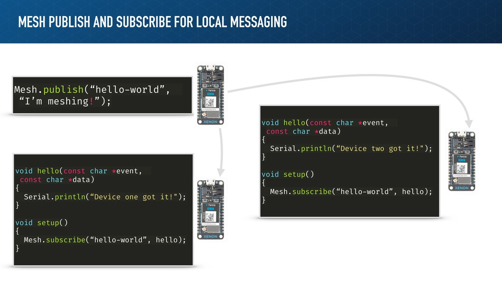 MESH PUBLISH AND SUBSCRIBE FOR LOCAL MESSAGING ...
