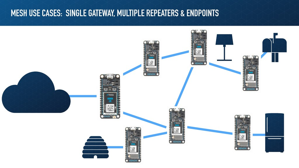 MESH USE CASES: SINGLE GATEWAY, MULTIPLE REPEAT...