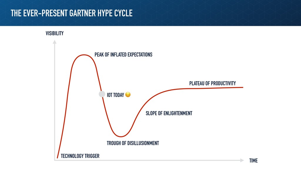 THE EVER-PRESENT GARTNER HYPE CYCLE PEAK OF INF...
