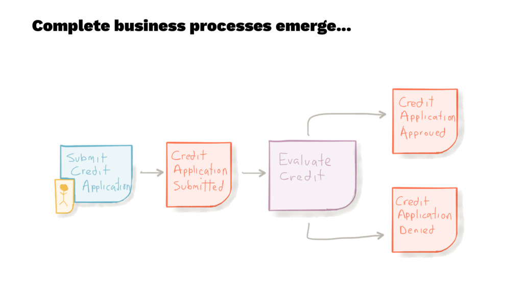 Complete business processes emerge...