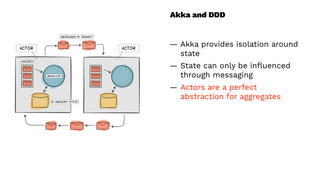 Akka and DDD — Akka provides isolation around s...