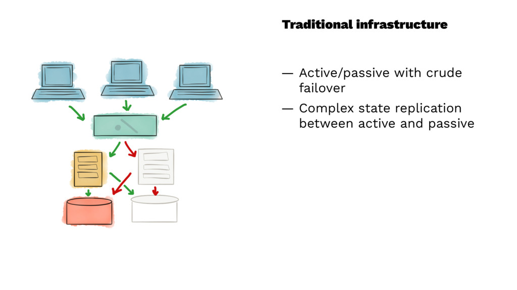 Traditional infrastructure — Active/passive wit...