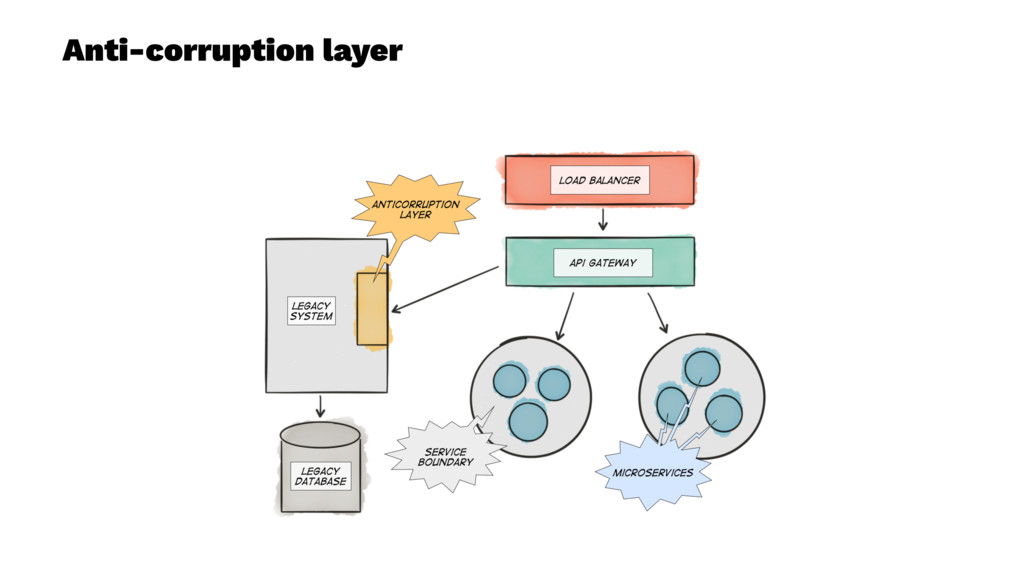 Anti-corruption layer