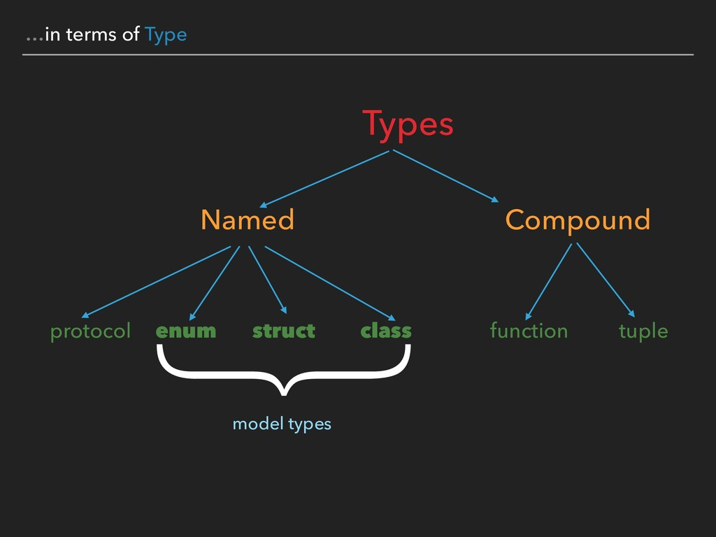 …in terms of Type Types Named Compound protocol...