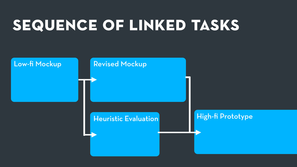 sequence of linked tasks Low-fi Mockup Heuristic...