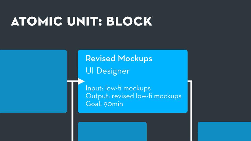 atomic unit: block Revised Mockups UI Designer ...